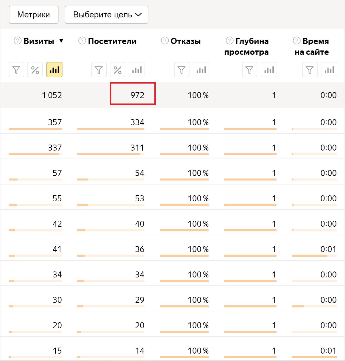 Скликивание в Яндекс Директ - Как защититься?